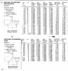 Bsp Thread Size Chart In Mm Bsp Thread Chart In Inches Bsp Thread Chart Maryland Bsp Thread Thread Size Chart Size Chart Chart