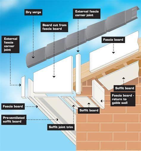 Fascias Soffits Guttering Installation R R Fascias Framing Construction Roof Installation Vinyl Siding Installation