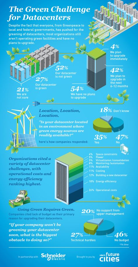 Information Graphics - The Green Challenge for Datacenters | Future Cities. Pinned Laurence Autorino