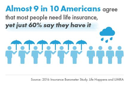Almost 9 In 10 Agree That Most People Need Life Insurance Life