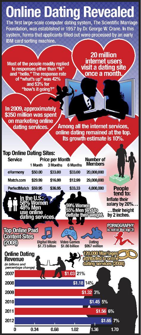 dating website Infographic online dating op Nepal