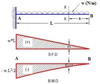 The Maximum Bending Moment Of A Cantilever Beam Lies At In 2020 Shear Force Bending Moment In This Moment