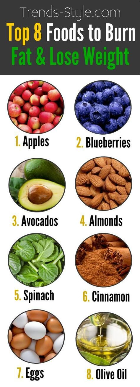 Top 8 foods for burning fat and losing that weight! 1. Apples – An apple a day keeps the extra pounds away. Apples are high in fiber and low in cholesterol. They also contain non-digestible compounds that promote the growth of good bacteria in your g