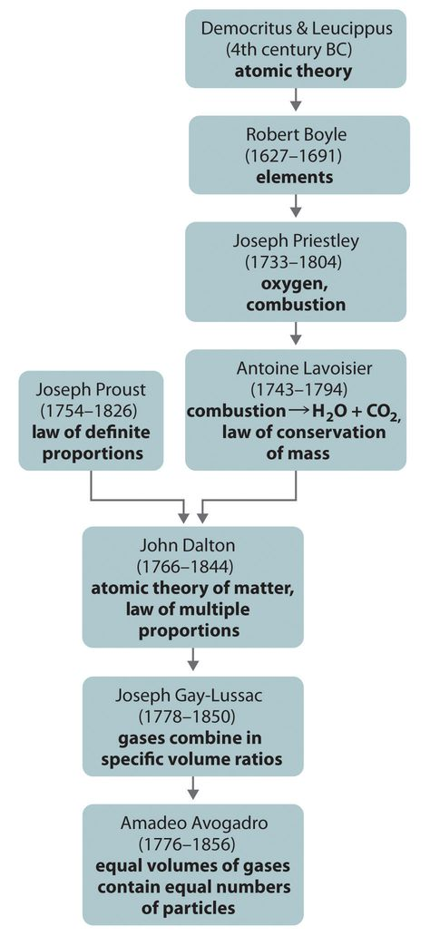 Development of Atomic Models Timeline Infographic Teaching - atomic structure worksheet