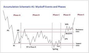 Wyckoff Method All You Need To Know To Improve Your Trading