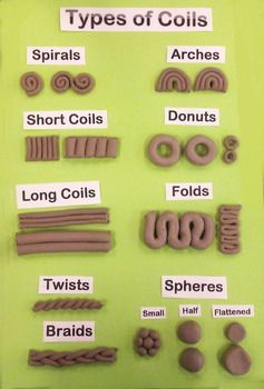 Types of Coils Working with Clay is part of Clay crafts Pottery - This handy image gives students inspiration for a variety of different styles of coils they can use when constructing coil designs Clay Art Projects, Ceramics Projects, Clay Crafts, Ceramic Techniques, Pottery Techniques, Diy Deco Rangement, High School Ceramics, Pottery Handbuilding, Coiled Pottery