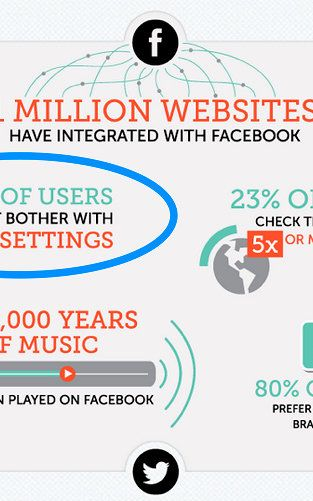 10 Surprising Social Media Statistics That Will Make You Rethink Your Social Strategy