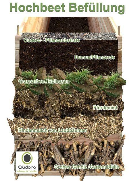 Die Besten 25 Hochbeete Bauen Ideen Auf Pinterest Gleiche Bauen Best Das Hochbeschaftigt Garden Beds Raised Beds Raised Garden Beds
