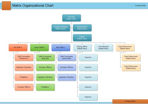 11 best Organizational Chart images on Pinterest Charts - hospital organizational chart
