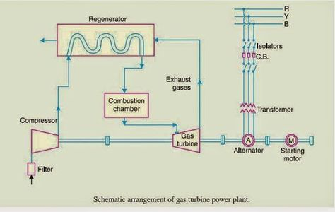 Schematic Diagram Of Gas Power Plant Electrical Engineering Pics Power Plant Diagram Gas Turbine