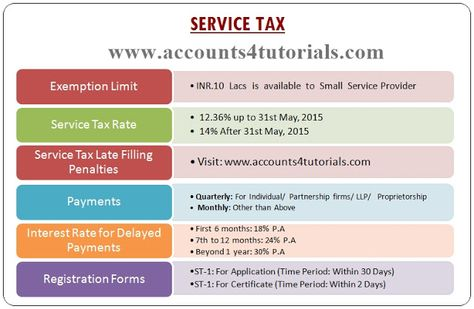SERVICE TAX Exemption Limit, Rates, Forms, Challans, Interest - tax exemption form