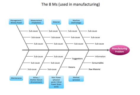 Management - Fishbone Diagram - Manufacturing 8 Ms - Template - microsoft word diagram templates