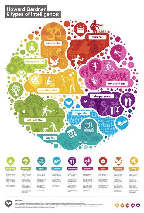 Gardner's 9 multiple intelligence  #RePin by AT Social Media Marketing - Pinterest Marketing Specialists ATSocialMedia.co.uk
