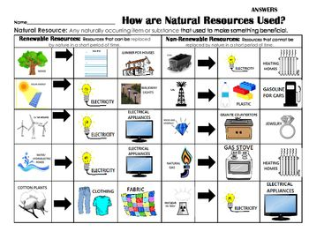 I Would Use This Activity As A Way For Students To Make Connections To The Real World With T Science Teaching Resources Earth Science Lessons Natural Resources