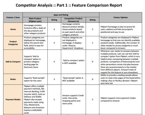 Competitor Analysis A Simple How-To Guide to Get Started - sample competitive analysis