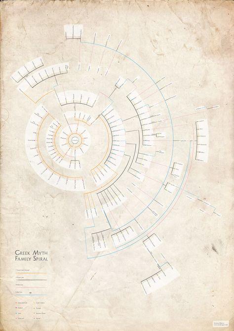 Severino Ribecca - Family Tree Diagram of Greek Mythology | diagram information design