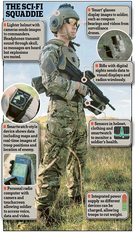 """#Daily!ailUK ......  """"Soldier of the future: Maps beamed to his glasses.""""..... http://www.dailymail.co.uk/news/article-3237525/Soldier-future-Maps-beamed-glasses-helmet-camera-sending-images-comrades-sensors-monitor-health.html"""