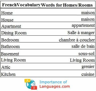 Learn Common Basic French Words Importanceoflanguages Com