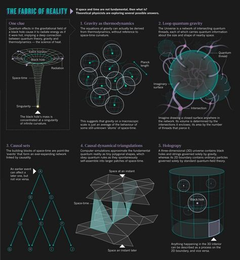 Theoretical physics: The origins of space and time. Many researchers believe that physics will not be complete until it can explain not just the behavior of space and time, but where these entities come from. Theoretical Physics, Physics And Mathematics, Quantum Physics, Physics Theories, Gcse Physics, Modern Physics, Space Facts, Science Facts, Life Science