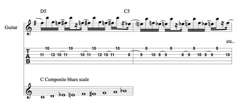 Image Result For Slash Guitar Scales Blues Scale Guitar Scales