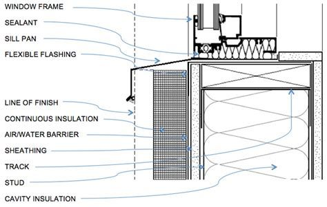 image result for kawneer curtain wall
