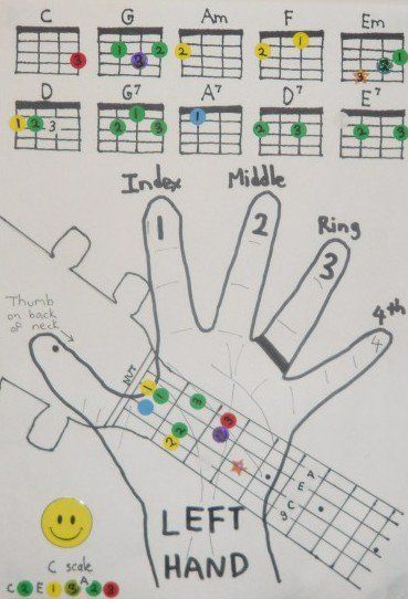 Uke Chord Chart For Kids  Other    Chart Guitars And
