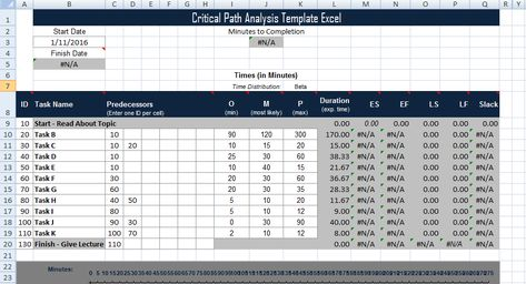 Critical Path Analysis Template Excel u2013 Project Management - define breakeven analysis