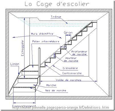 L Escalier Le Blog D Eddy Fruchard Avec Definition 3 Thumb Et