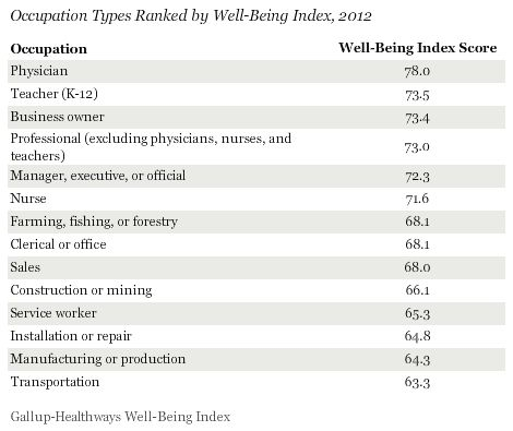 Occupation Types Ranked by Well-Being Index Score news\/politics - tolling agreement template