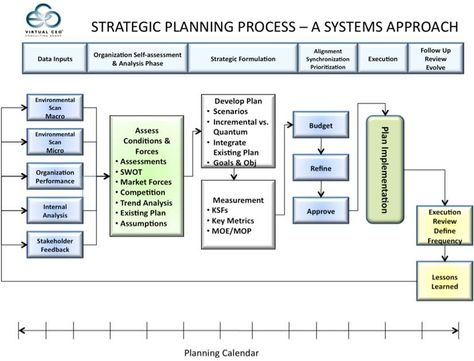 Vceo Strat Plan Process  Business  Marketing Analysis  Tools
