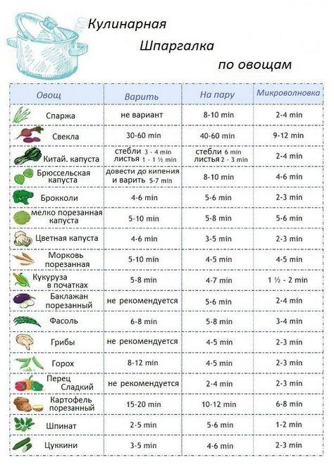сколько варить по времени цветную капусту грудничку
