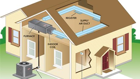 All About Furnaces And Duct Systems Air Conditioning System Central Air Conditioning System Heating And Air Conditioning