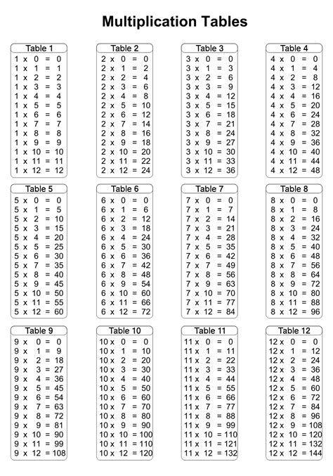 Multiplication Table Printables Worksheets In 2021 Multiplication Chart Multiplication Table Multiplication Times tables worksheets 20