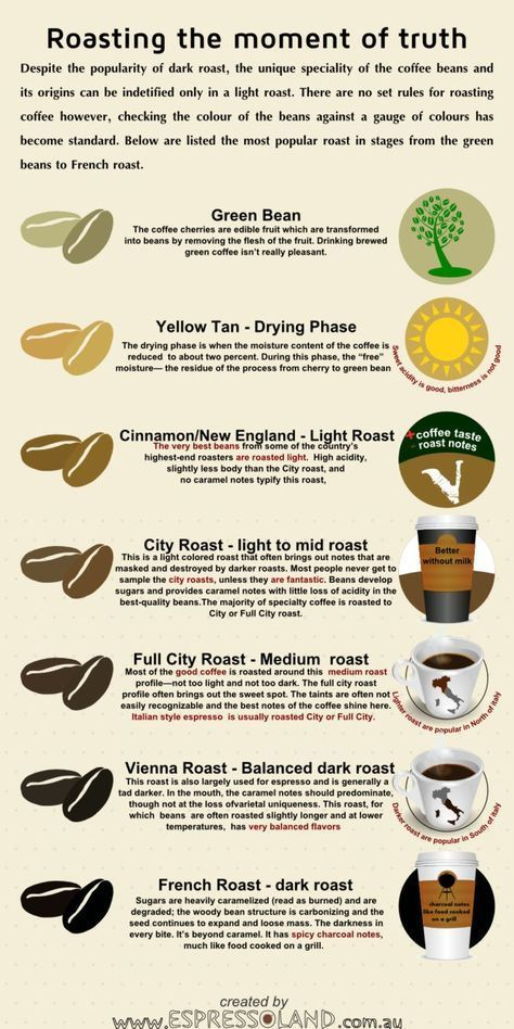 Few Facts About Light Roast Coffee Coffee Roasting Coffee Beans