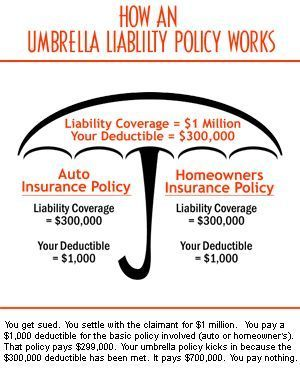 Reasons We Have An Umbrella Liability Insurance Policy Insurance