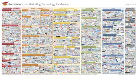 Infographic: The 2017 'Martech 5000' Marketing Technology Landscape