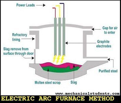 Electric Arc Furnace Method Bessemer Converter For Manufacturing Of Steel Furnace Bessemer Electricity