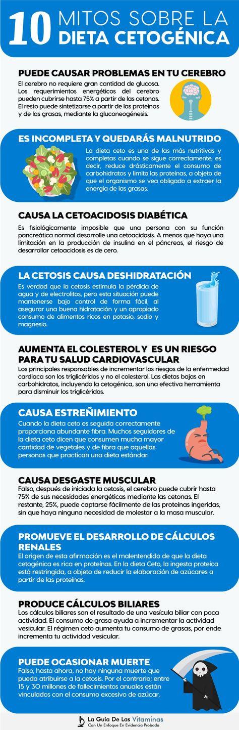 ¿puedes hacer la dieta cetosis sin vesícula?