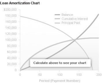 Amortization Chart Mortgage Payment Amortization Chart Watch This Before Your Plan On Va Refinance V Amortization Chart Mortgage Tips What Is Credit Score