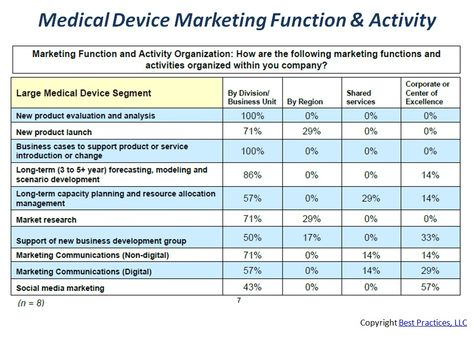 Large medical device companies invest their time across multiple - vendor evaluation