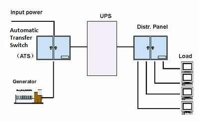 Matching Scheme Between Diesel Generator Set And Ups Diesel Generators Generation Ups System