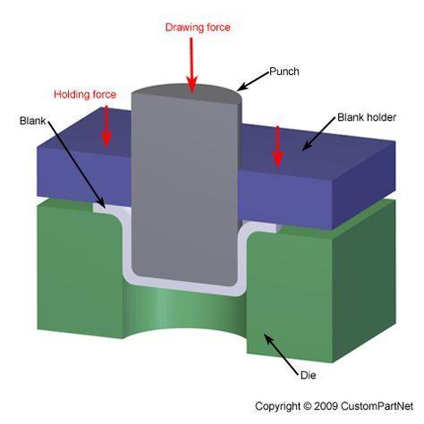 Deep Drawing Sheet Metal Deep Drawing Metal Shaping