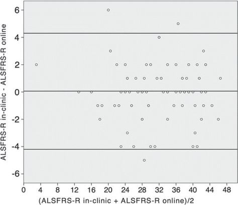 Online assessment of ALS functional rating scale compares well to - likert scale template