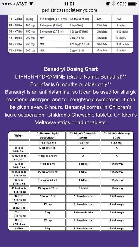 Children S Benadryl Dosing Chart Baby Medicine Children S Medicine Childrens Benadryl Dosage