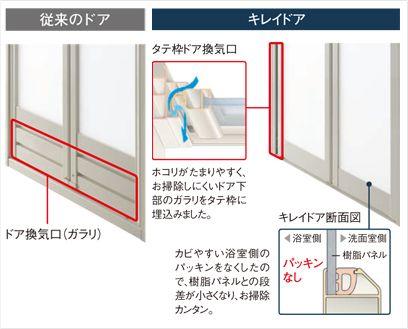 ホコリやカビがつきにくい お掃除がラクになる浴室ドアとは ハウスクリーニングの おそうじ専科 浴室ドア ドア ハウスクリーニング