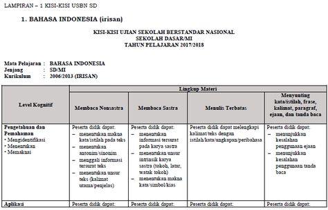 Kisi kisi usbn bahasa indonesia smpmts tahun 2018 kurikulum 2013 kisi kisi usbn bahasa indonesia smpmts tahun 2018 kurikulum 2013 dan 2006 pinterest indonesia and dan ccuart Images