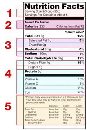 Reading Labels Things To Avoid Alternative Names That Msg Goes By Nutrition Facts Label Nutrition Labels Nutrition Facts