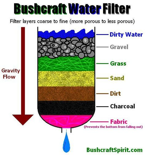 How to Make a Homemade Water filter | clever/easy inventions.... | Survival life, Survival fishing, Outdoor survival