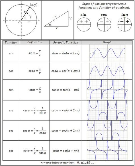 Trigonometry Functions Chart - Great reference for Precalculus - unit circle chart