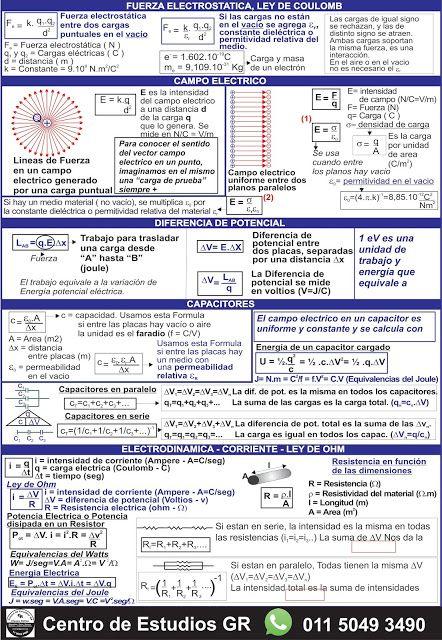 Biofisica Quimica Matematica Cbc Hojas De Formulas Para Los Parciales De Bi Fisica Formulas Tabla Periodica De Los Elementos Quimicos Ingenieria Quimica
